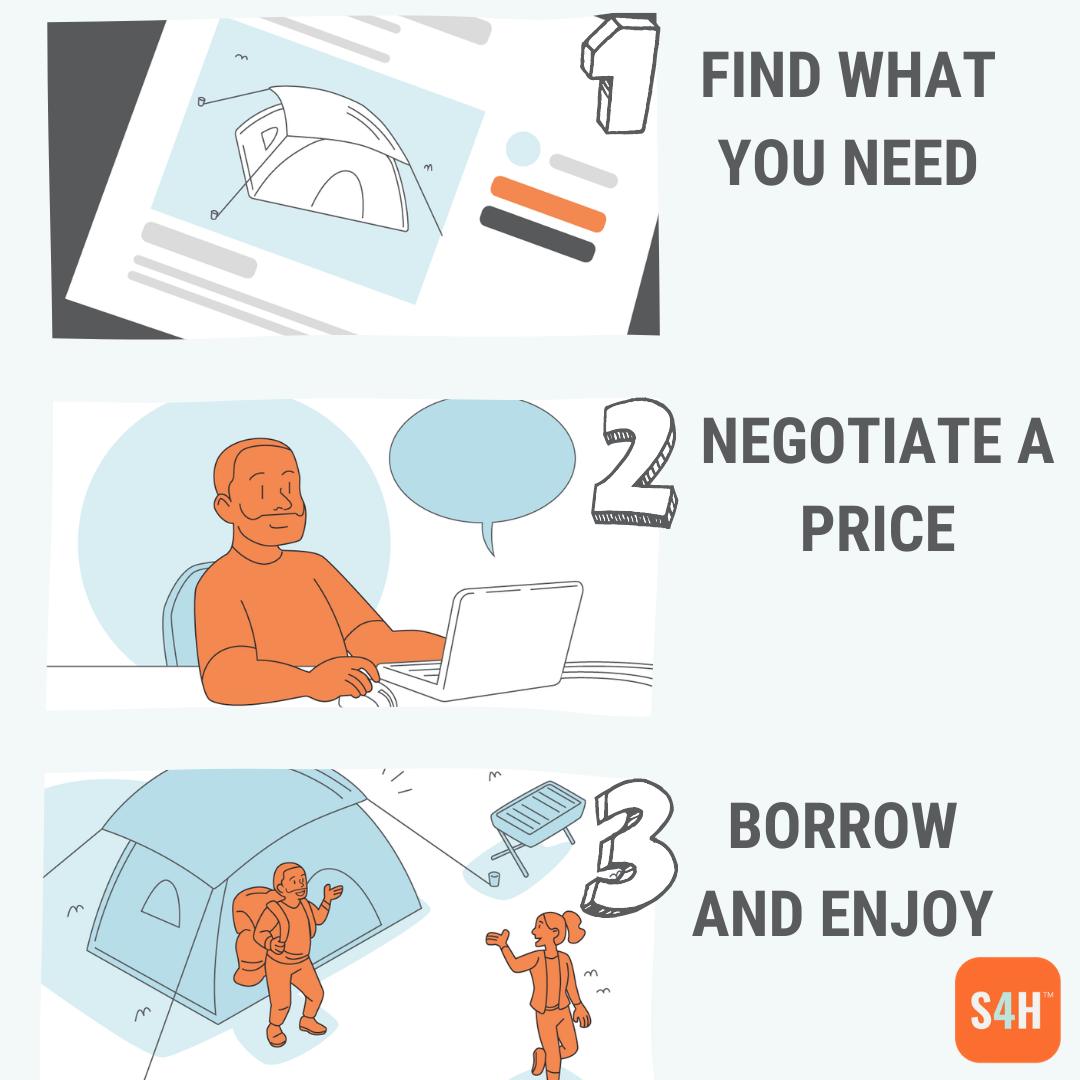 How a borrower would use Stuff4Hire.com