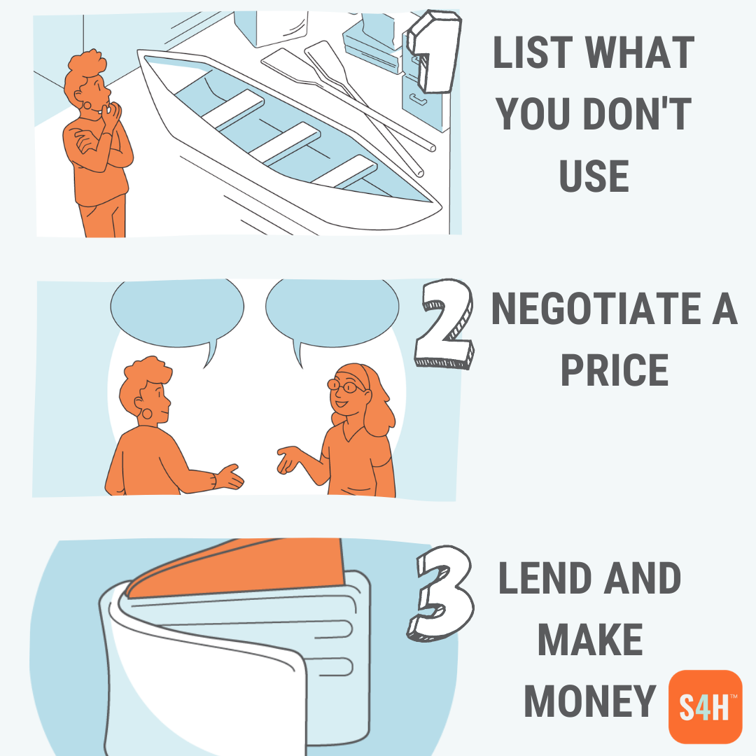 How Stuff4Hire.com works for a lender